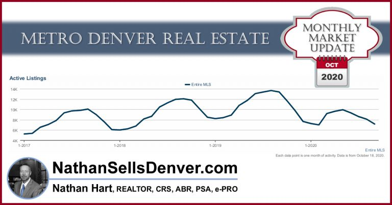 October 2020 Denver real estate forecast