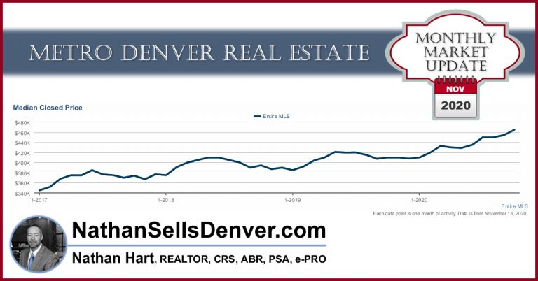 Denver Real Estate Market Update November 2020