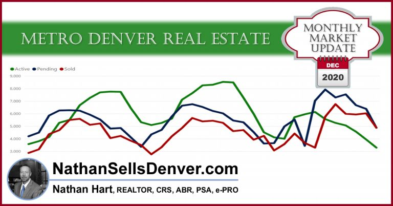 metro denver real estate update with graphs