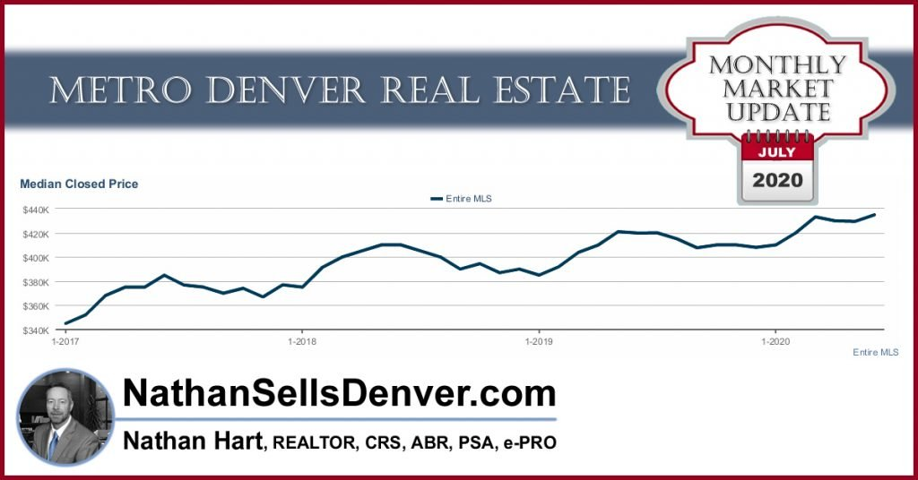 denver real estate forecast July 2020
