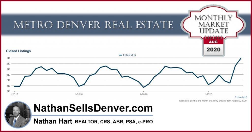 Denver market update record number of home sold - August 2020