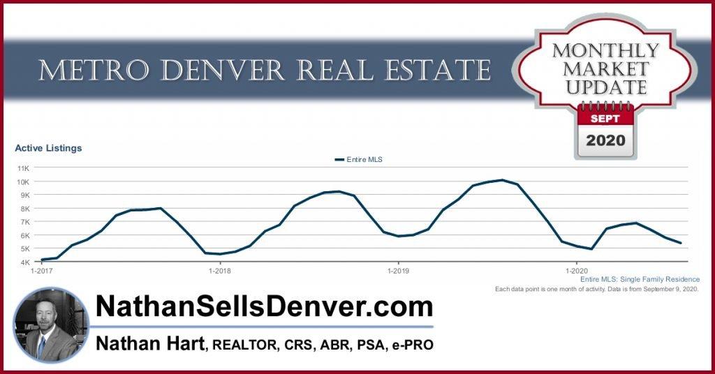 Denver market update inventory remains low - September 2020