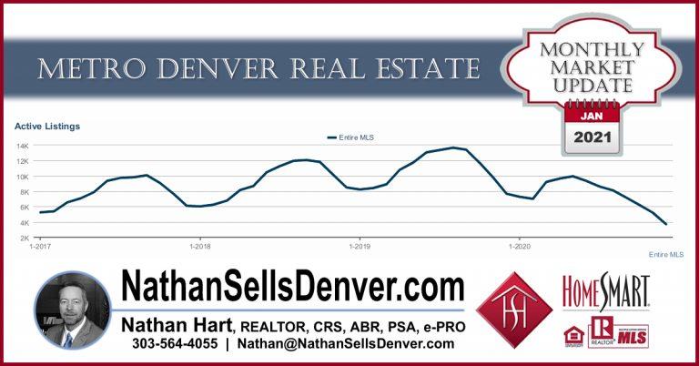 January 2021 Denver Real Estate Market graphs