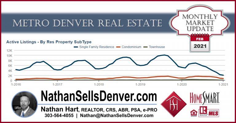 February 2021 Denver Real Estate Market Forecast