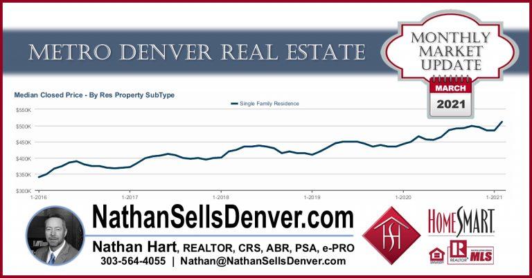 denver real estate forecast