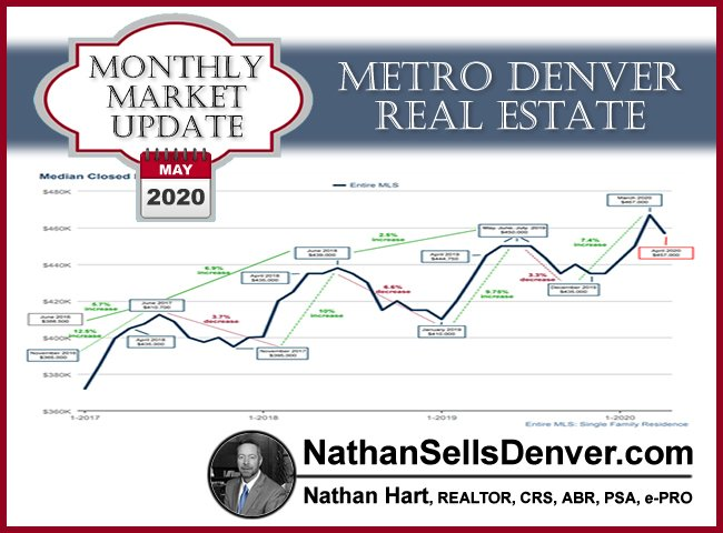 denver real estate market statistics