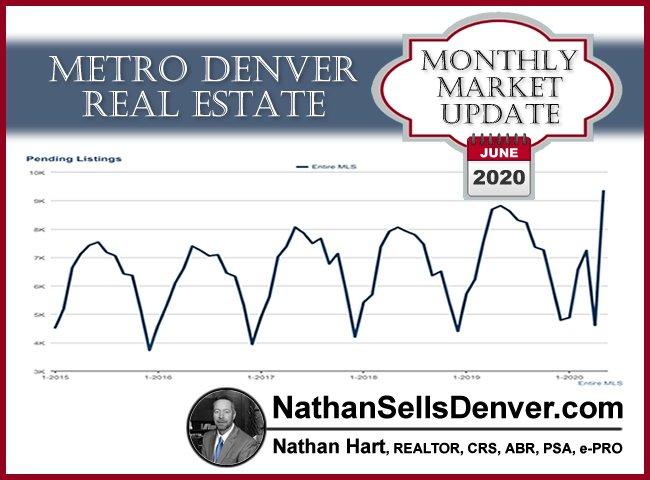 Denver real estate forecast & market update graph for June 2020