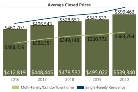 average closed price for homes in Denver July 2020