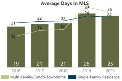 average days in the MLS, days on market Denver July 2020