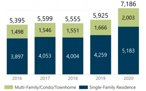 July 2020 homes sold
